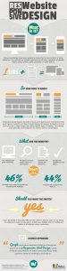 Association Website Responsive Design Infographic